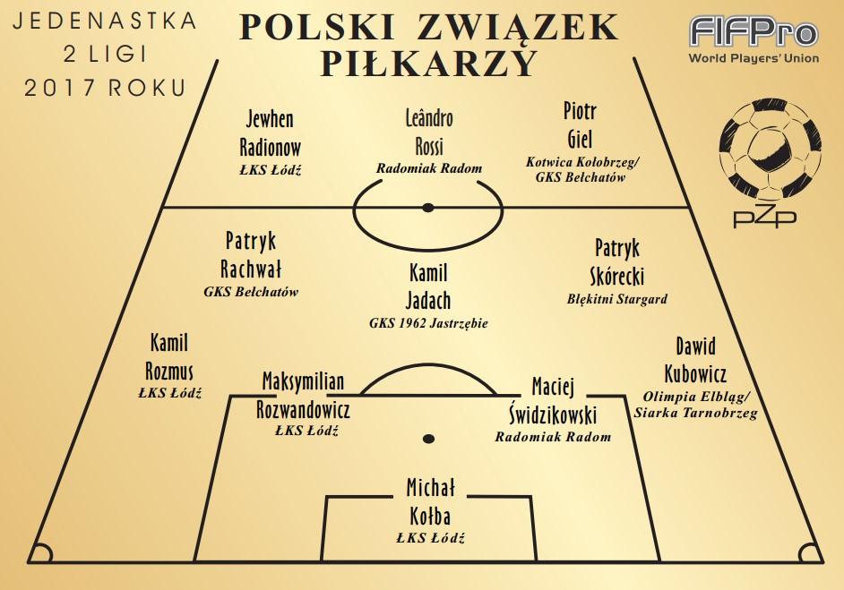 Wyniki Plebiscytu PZP Piłkarze Wybierają 2017 – 2 Liga