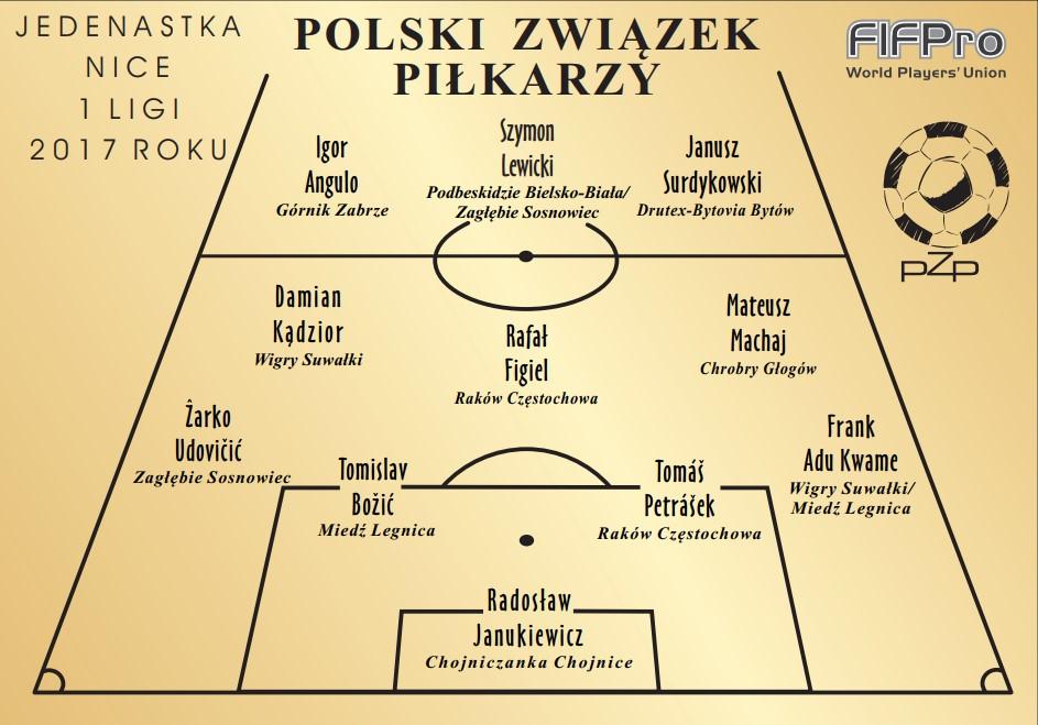 Wyniki Plebiscytu PZP Piłkarze Wybierają 2017 – Nice 1 Liga