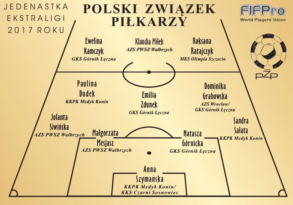 Wyniki Plebiscytu PZP Piłkarki Wybierają 2017 – Ekstraliga
