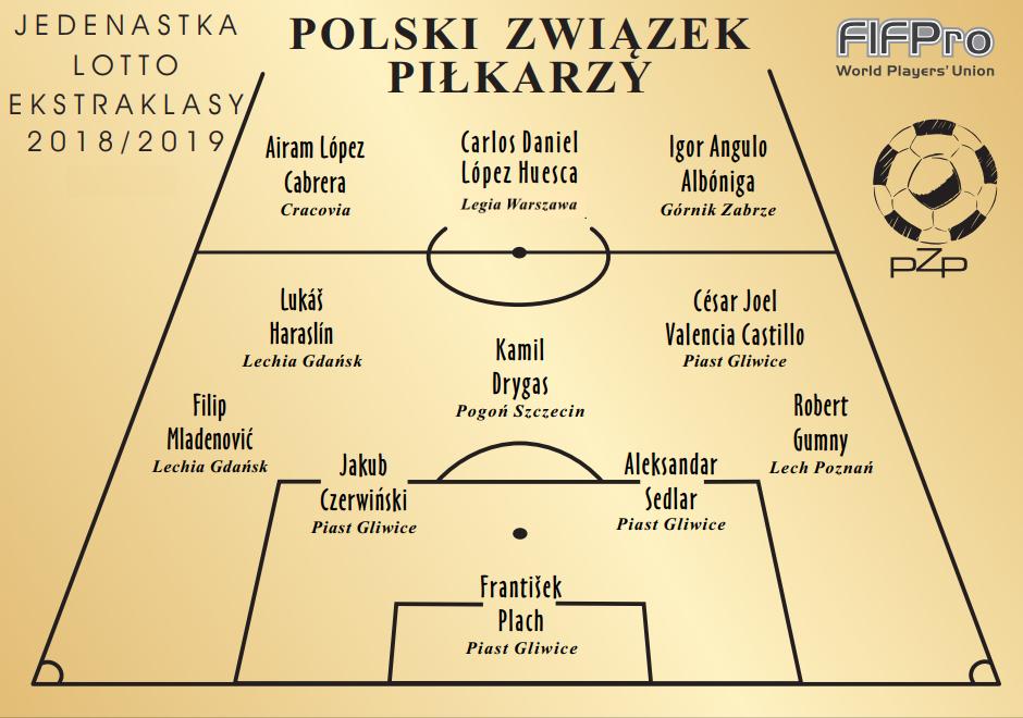 Wyniki plebiscytu PZP Piłkarze Wybierają 2018/2019 – Lotto Ekstraklasa