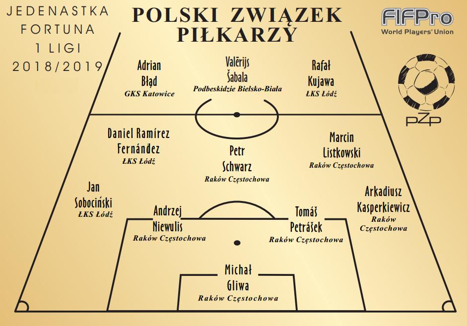 Wyniki Plebiscytu PZP Piłkarze Wybierają 2018/19 – Fortuna 1 Liga